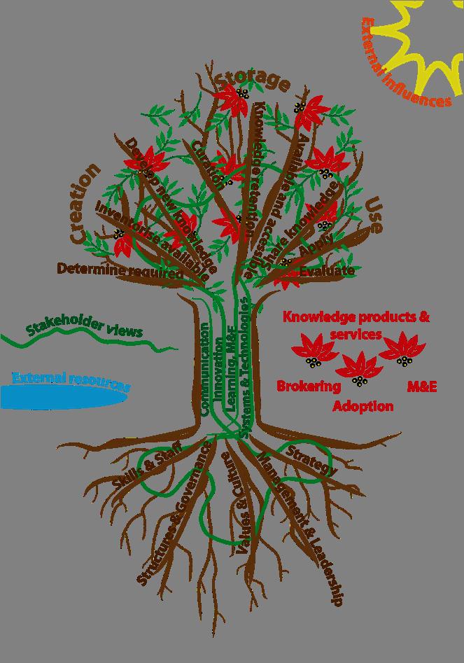 Nurture a KM tree